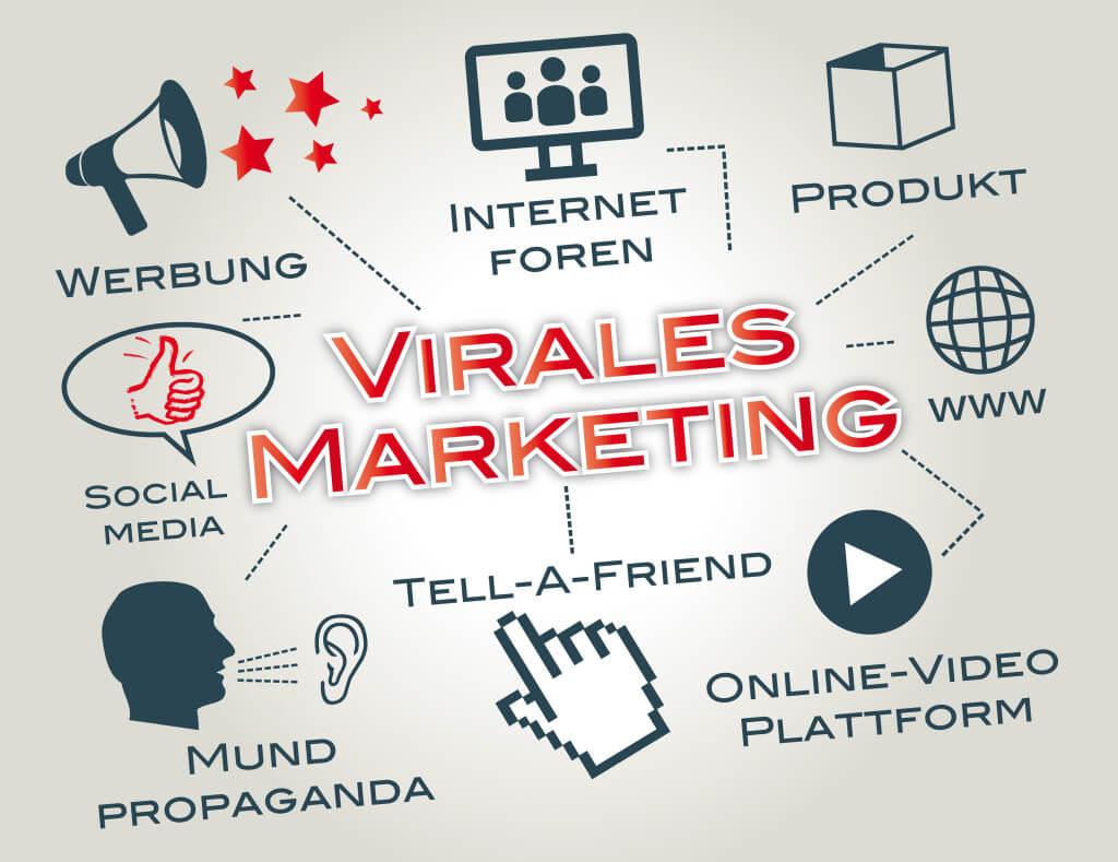 Virales Marketing in Unternehmen